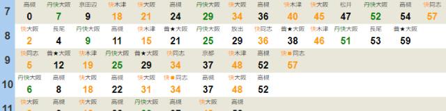 川西池田駅時刻表