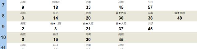猪名寺駅時刻表